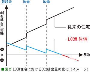 LCCM3[1]